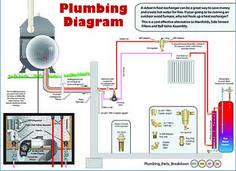 [SCHEMATICS_4US]  20 Best Outdoor Boiler Installation Diagrams images | boiler installation,  installation, boiler | Outdoor Wood Furnace Wiring Diagram |  | Pinterest