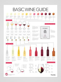 """Basic Guide to Wine - 18"""" x 24"""" Poster 