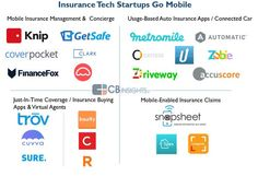 """AXA Lab en Twitter: """"These 22 startups spearhead the insurance #mobile makeover via @CBinsights #insurtech https://t.co/IC0nvWmFg4"""""""