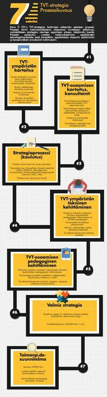 TVT-strategia | Piktochart Infographic Editor