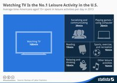 further proof that America is full of idiots ... Infographic: Watching TV Is the No.1 Leisure Activity in the U.S.   Statista