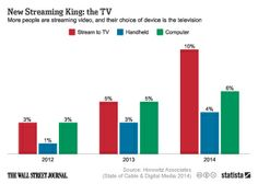 Infographic: New Streaming King: the TV