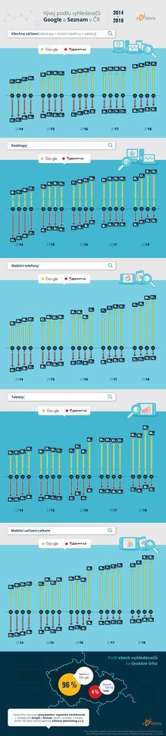 evisions.cz #evisionscz #socialmedia #google #onlinemarketing #infographics #seznam #onlinemarketing #digitalmarketing #seoagency #marketing Bingo, Yandex, Infographics, Digital Marketing, Periodic Table, Diagram, Internet, Google, Periodic Table Chart