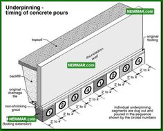 Underpinning wall expand your living space dig out a basement in underpin a foundation wall google search solutioingenieria Images