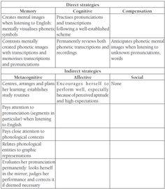 Literatura y lingüística - Estrategias de Aprendizaje de una Lengua y motivación L2 asociadas al desarrollo de la pronunciación de una L2 en estudiantes de Pedagogía en Inglés
