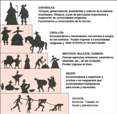 mas-historia: La sociedad Hispanoamericana