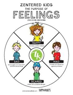 teach kids the purposes of their emotions using our free poster of the 4 basic feelings: happy, sad, scared and mad / use it with our feelings wheel and cards to explore more complex emotions as they grow and mature / zenteredkids.com Feelings Wheel, Teacher Pay Teachers, Teacher Newsletter, Teaching Kids, Purpose, Mad, Explore, Motivation, Education