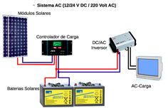 Sustentabilidade Energética Solar Termosolar e Eólica : Sistema Fotovoltaico Solar OFF-GRID com Baterias. ...
