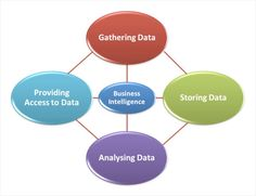 Business Intelligence Consultant Sample Resume Best Salesforce Apps  Work Articles And Books  Pinterest  Business .