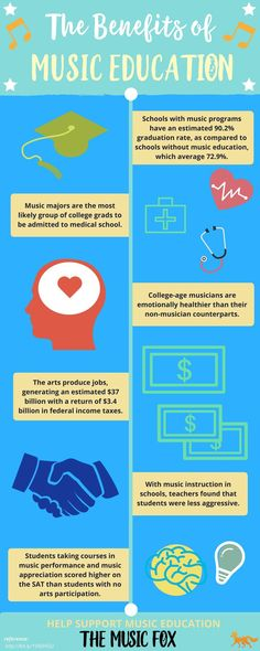 This infographic outlines the many benefits of music education. SO important for our schools!