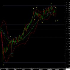 The 5th Wave, Copper Counter, I Was Wrong, Neon Signs, Chart, Pattern, Patterns, Model, Pattern Print