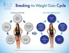 A new lifestyle - a new you! TLS is the answer to all of the other DIETS that have failed you. Most diets make you believe there are good and bad foods, while leaving you starving and frustrated. TLS isn't about short term weight-loss; it is about achieving sustainable results by educating you on why and how to make the best choices for nutrition and activity while keeping a positive, forward thinking mentality.