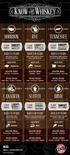 Know Your Whiskey (scheduled via http://www.tailwindapp.com?utm_source=pinterest&utm_medium=twpin&utm_content=post22190964&utm_campaign=scheduler_attribution)