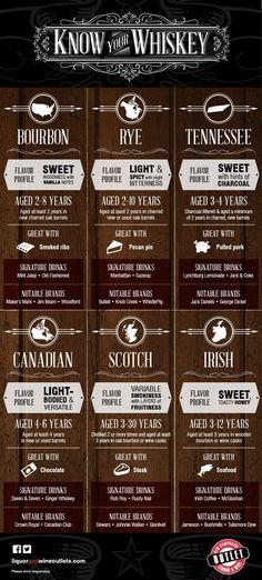 Know Your Whiskey (scheduled via http://www.tailwindapp.com?utm_source=pinterest&utm_medium=twpin&utm_content=post22190964&utm_campaign=scheduler_attribution)