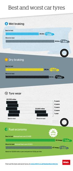 Best and worst car tyres