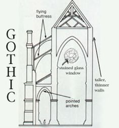 The gothic period marks the highest point of Medieval art. The huge churches are the greatest masterworks, the crowning achievements of the Middle Ages. As the gothic period progressed, the buildings continued to reach higher, and the decoration became progressively elaborate. Call me old-fashioned, but I love a classic flying buttress.