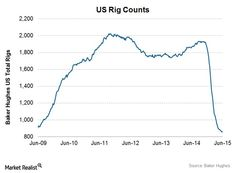 US Rig Counts - The