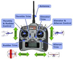Transmitter Controls.- As the range of rc transmitter functions become more sophisticated so the available range of adjustments and controls increases. Learn more at http://rookiercflyer.com/rc-transmitter-functions-reviewed