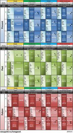 English Tenses Chart, English Grammar Tenses, Teaching English Grammar, English Writing Skills, English Verbs, German Language Learning, English Vocabulary Words, English Reading, English Book
