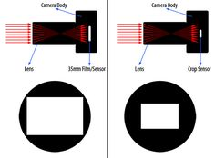 """When it comes to focal lengths, it seems that many photographers get very confused by """"equivalent focal length"""" and """"field of view"""" jargon that is often used to describe lens attributes on different camera sensors. To help fully understand these terms, I decided to write a quick article, explaining what they truly mean in very …"""