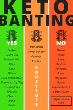 Keto and Banting Food list