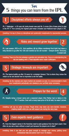 Cricket has many lessons for investors and this is something that a cricket crazy country can learn from the gentleman's game.  We have created one infographic which will tell you 5 Important things you can learn from the IPL.  #invest #investments #cricket #IPL #mutualfunds #investing #wealthmanagement #wealthcreation #wealthbuilding #welove2promote #digitalproducts #software #makemoneyonline #workfromhome #ebooks #arts #entertainment #bettingsystems #business #investing #computers…