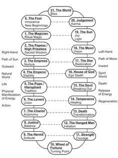 Tarot - Major Arcana relationships