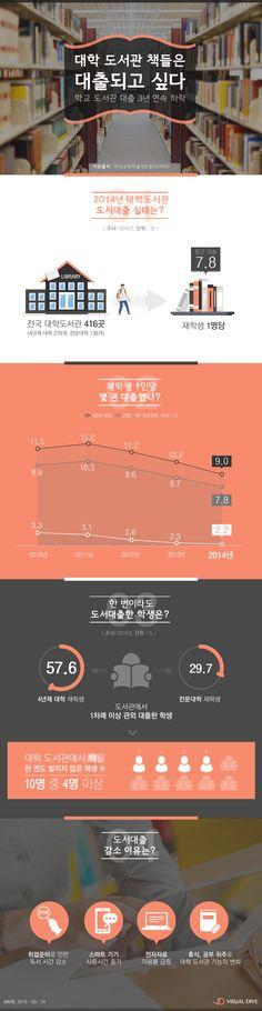 대학 도서관 도서 대출 3년 연속 하락… 학생 1명당 '평균 7.8권' [인포그래픽] #library / #Infographic ⓒ 비주얼다이브 무단 복사·전재·재배포 금지