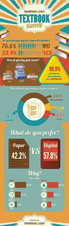 Rapport concernant les préférences des étudiants en matière de manuels scolaires.