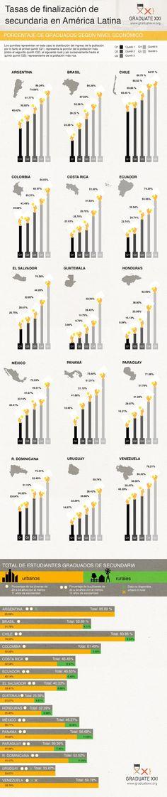 Tasa de finalización de secundaria en Latinoamérica #infografia #infographic #education