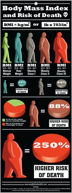 Body Mass Index #bmi And Risk Of Death  #infographic