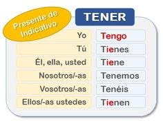 Everything you need to now how to use the Spanish verb TENER: conjugation, clear explanations, many examples and exercises to practice. Speech In Spanish, To Have In Spanish, Spanish Verb Ser, Spanish Grammar, Spanish Language Learning, Learn A New Language, Teaching Spanish, Learn Spanish, Teaching Resources