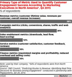 How Marketers Are Measuring Customer Engagement - eMarketer