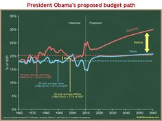 President Obama's proposed budget path