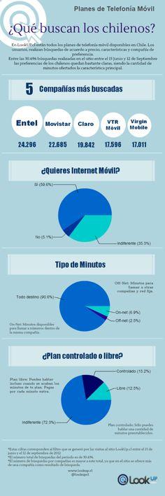 Qué quieren los chilenos de la telefonía móvil #infografía #infographic