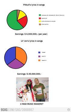 Rap lyrics and income