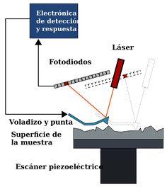 Microscopio de fuerza atómica - Wikipedia, la enciclopedia libre   #   (AFM, de sus siglas en inglés Atomic Force Microscope) es un instrumento mecano-óptico capaz de detectar fuerzas del orden de los nanonewtons.  ... ha sido esencial en el desarrollo de la nanotecnología, para la caracterización y visualización de muestras a dimensiones nanométricas.