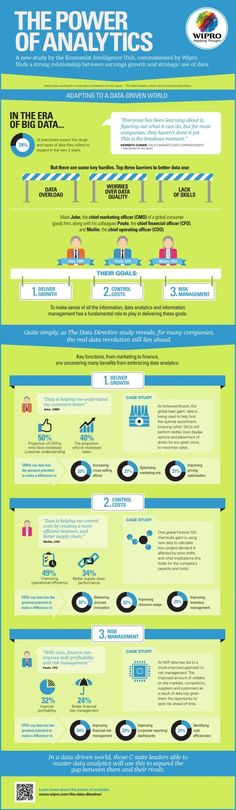 The Power of Analytics #Infographic -- business case around increasing revenue, controlling costs, and decreasing risk.