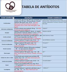 Viver Enfermagem em Cuidados Intensivos: TABELA DE ANTÍDOTOS EM EXCEL DOWNLOAD...