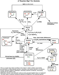 Synthesis reactions for alcohol