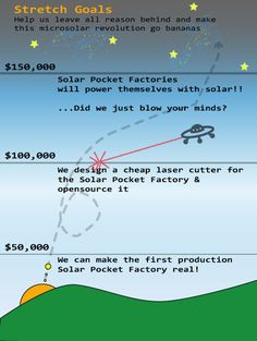Awesome Kickstarter project creating a micro-solar factory.  The Solar Pocket Factory: an Invention Adventure by Alex Hornstein » Update #3: Solar-Powered Machines That Make Solar Panels and other stretch goals, plus, the nitty-gritty specifics of our pocket factory.