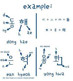 ik this isnt japanese but im learning korean too soo. Korean Words Learning, Korean Language Learning, Learn A New Language, Learn Korean Alphabet, Learn Hangul, Korean Writing, Korean Phrases, Korean Lessons, Japanese Language