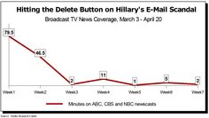 Study: How the Broadcast Networks Have Deleted Hillary's E-Mail Scandal | Media Research Center