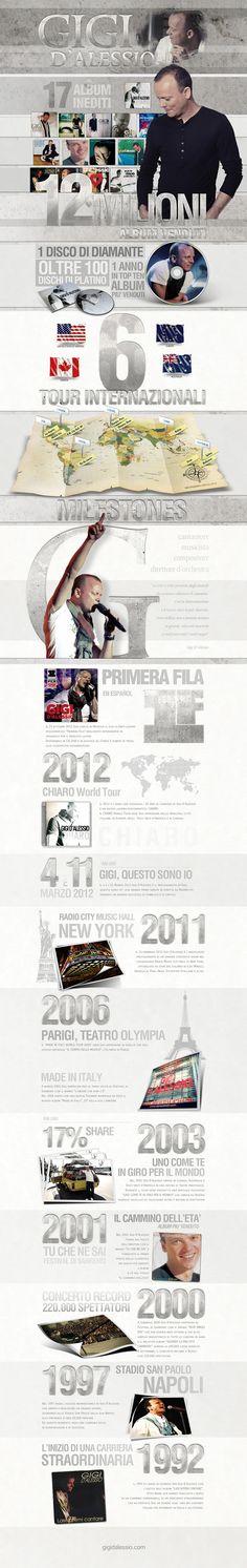 Infografica Gigi D'Alessio