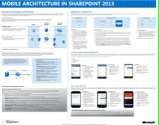 Click this image to zoom into the model: Mobile architecture in SharePoint 2013