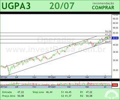 ULTRAPAR - UGPA3 - 20/07/2012 #UGPA3 #analises #bovespa