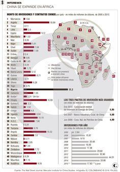 China asegura sus intereses en África