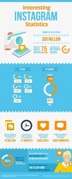 Interesting Instagram statistics! Did you know that there are an average of 70 million photos posted daily?