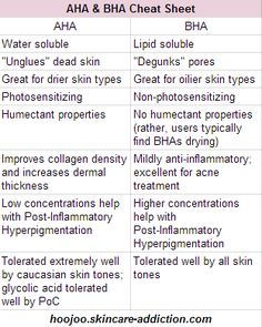 AHA and BHAs in skin treatments, cheat sheet – AHA und BHA in Hautbehandlungen, Spickzettel – Natural Hair Mask, Natural Skin Care, Natural Beauty, Glam Glow, Skin Care Routine For 20s, Skincare Routine, Skincare Dupes, Spa, Younger Looking Skin