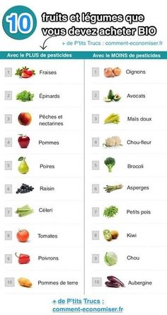 Comment les conserver, comment faire de bons smoothies ou encore quels sont ceux… How to preserve them, how to make good smoothies or which ones contain the least amount of pesticides. Proper Nutrition, Healthy Foods To Eat, Diet And Nutrition, Health And Nutrition, Healthy Eating, Holistic Nutrition, Nutrition Education, Health Tips, Healthy Protein